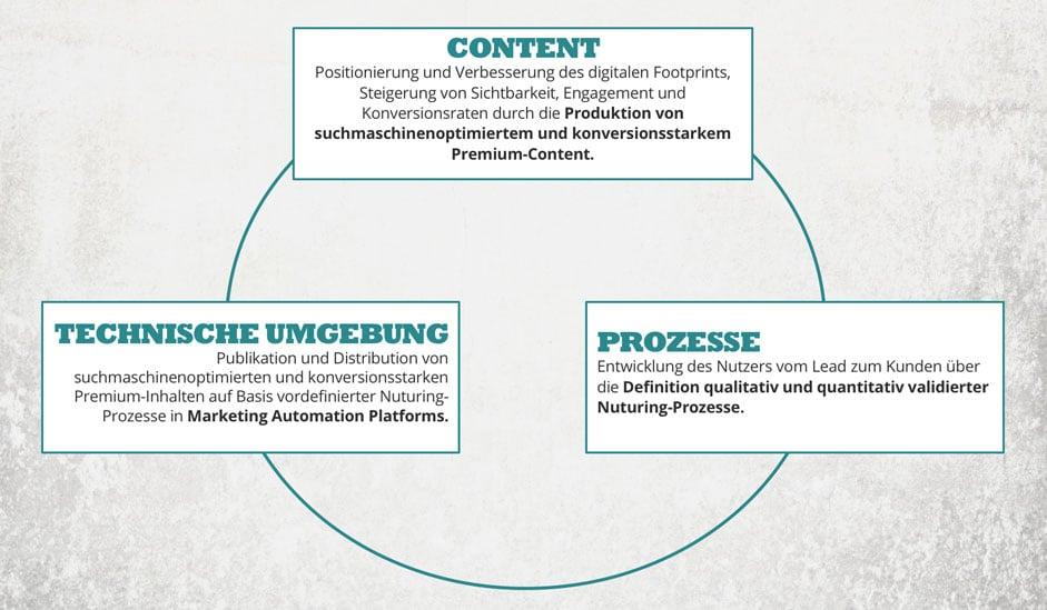 content-marketing-excellence-crispycontent-941-2
