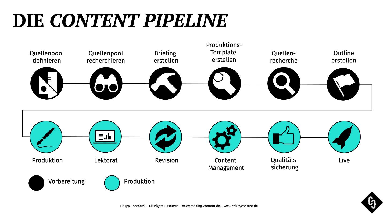Content Production Pipeline, Making Content, Crispy Content®
