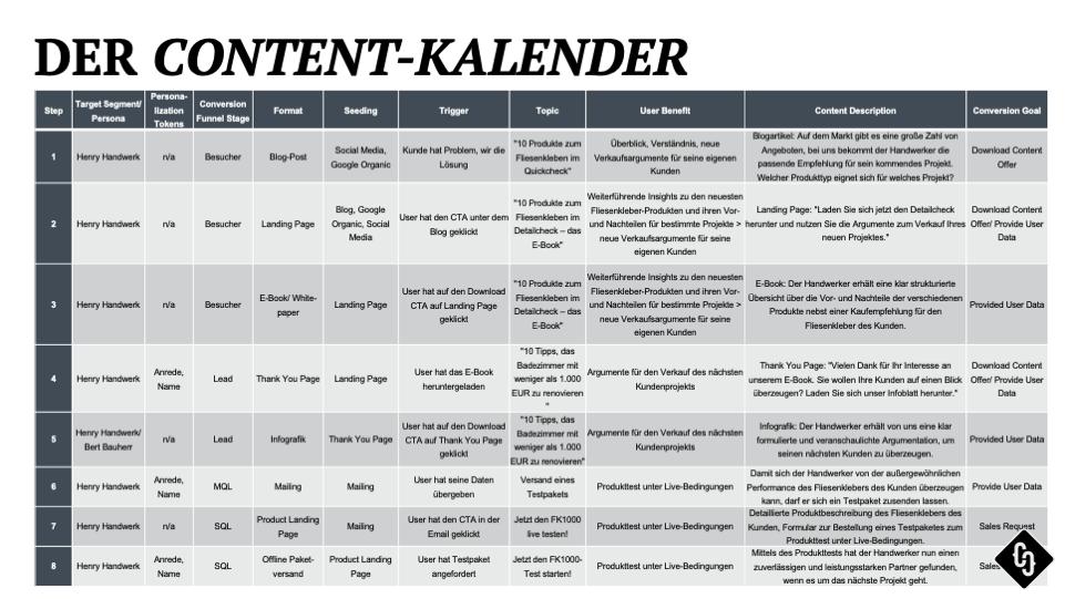 Content Calendar, Making Content, Crispy Content®