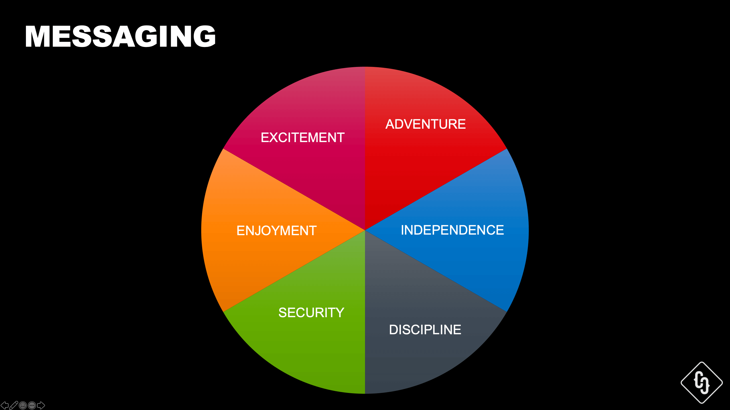 Messaging Wheel by Crispy Content®, E-Book Website Content Strategy