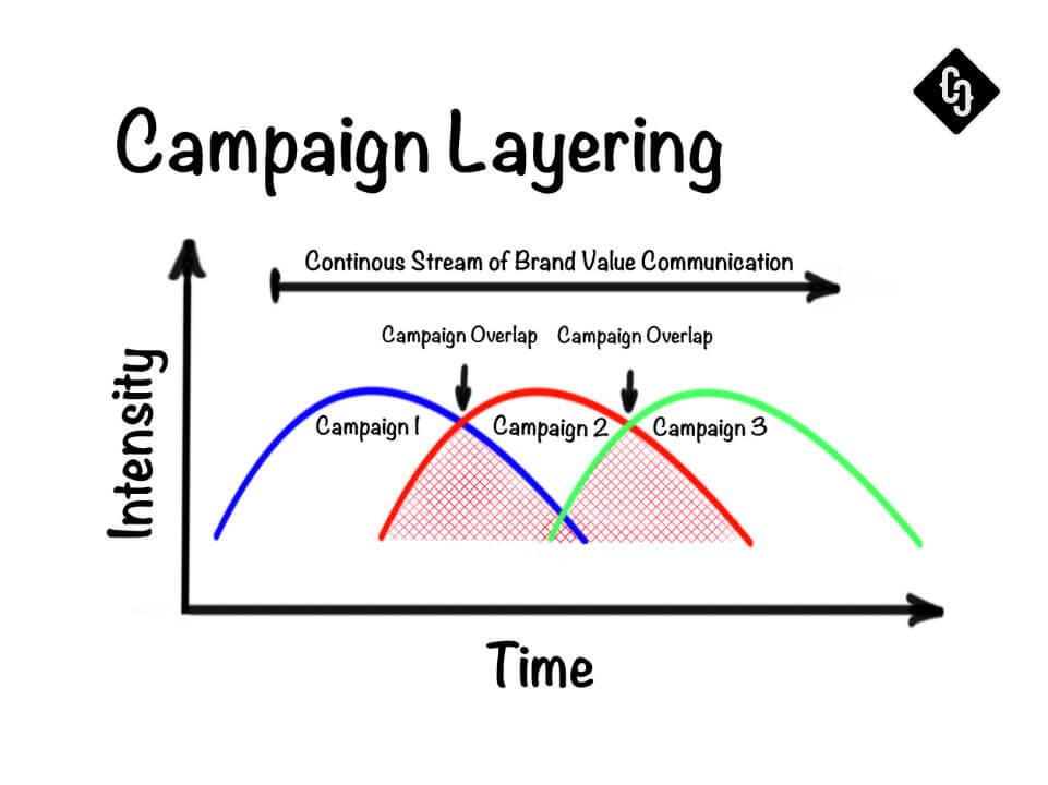 Campaign Management by Crispy Content®