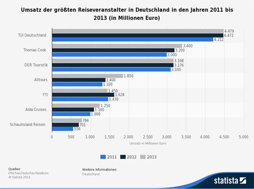 crispy-content-content-marketing-blog-branchencheck-reise-statistic_reiseveranstalter-nach-umsatz-bis-2013