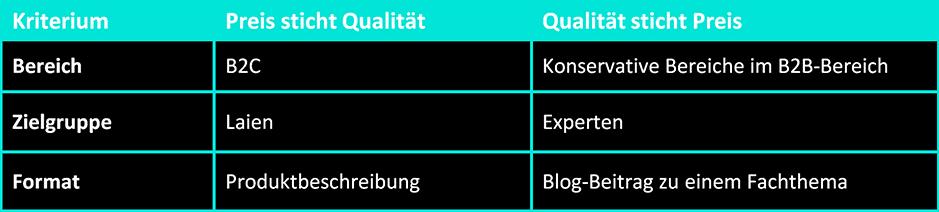uebersicht-content-qualitaet