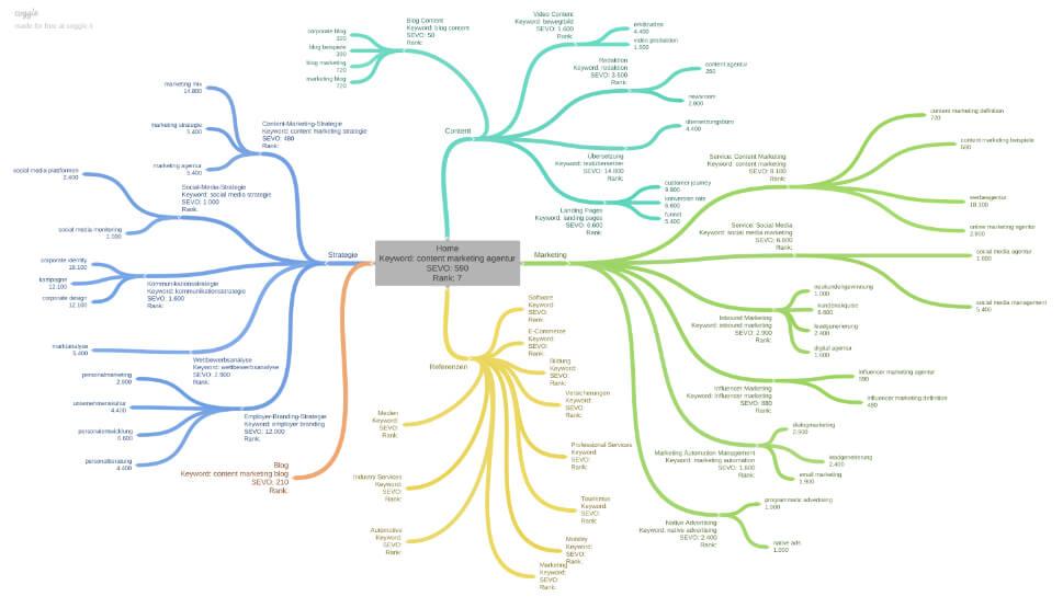 Website Content Relaunch Crispy Content®, Page Cluster crispycontent.de