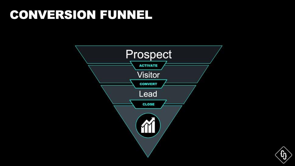 website-content-relaunch-funnel