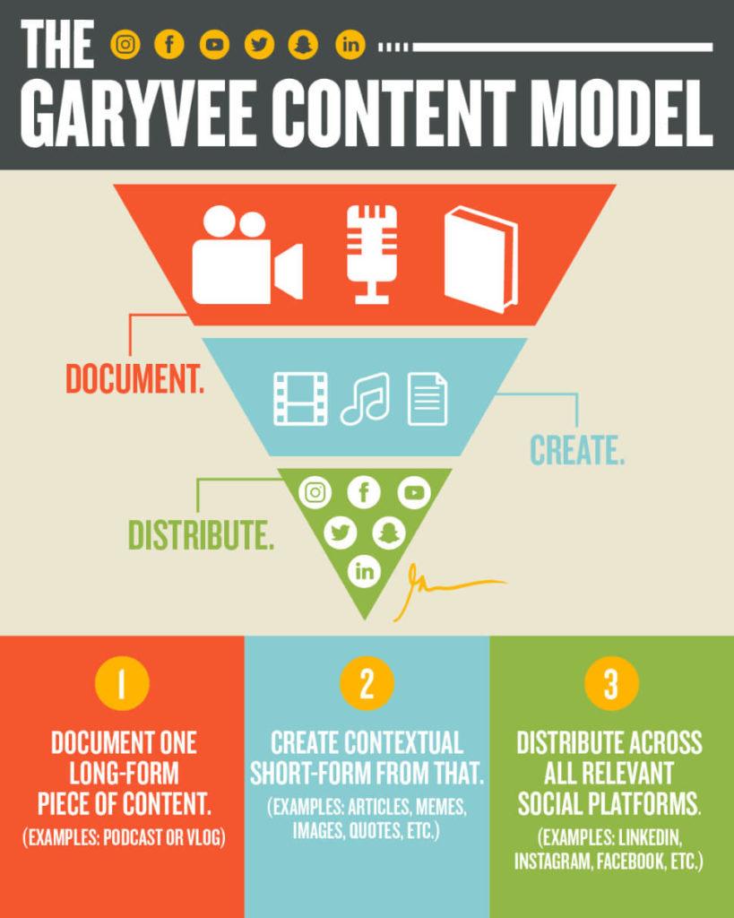 gary-vee-content-model-819x1024