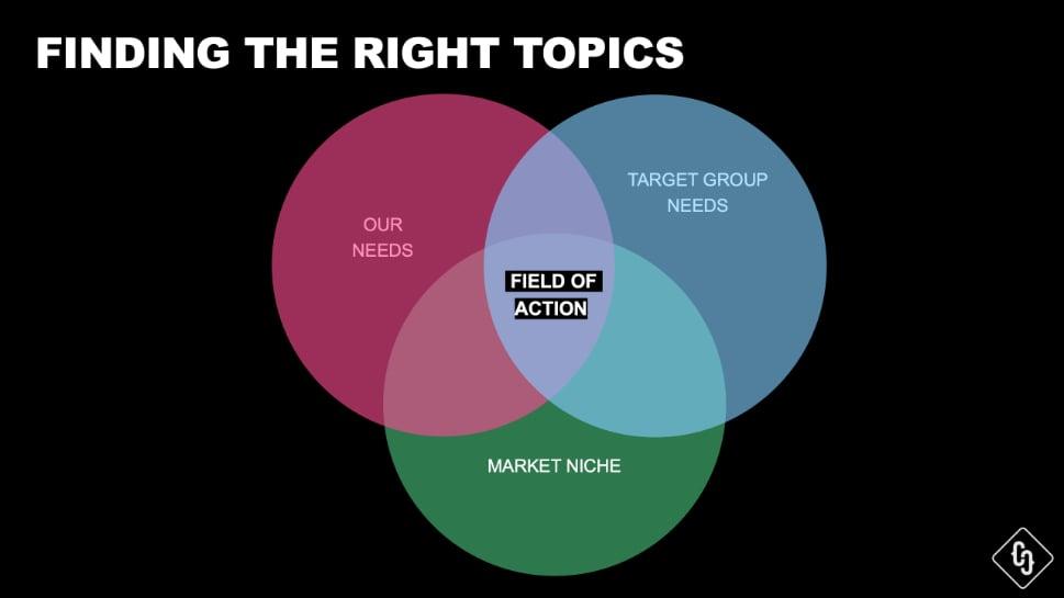 website-content-relaunch-topics
