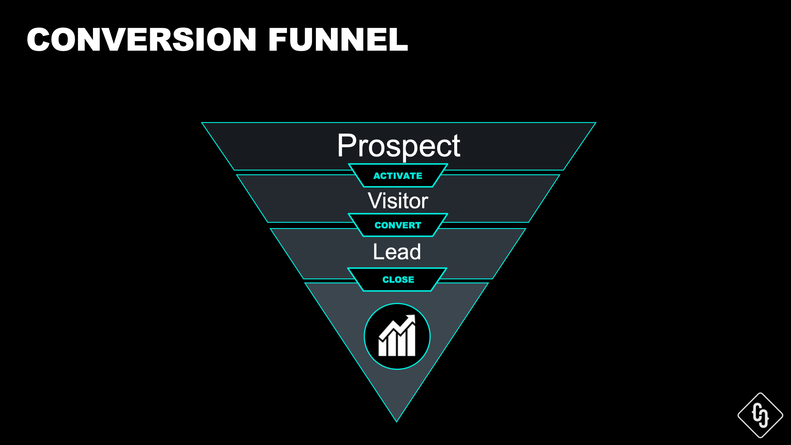 Website Conversion Funnel by Crispy Content®, E-Book Website Content Strategy