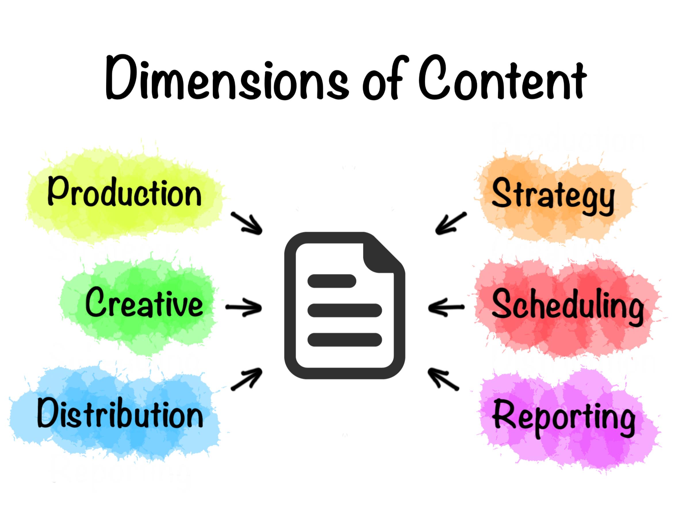 How-to: Content-Produktion für Blogs mit Airtable