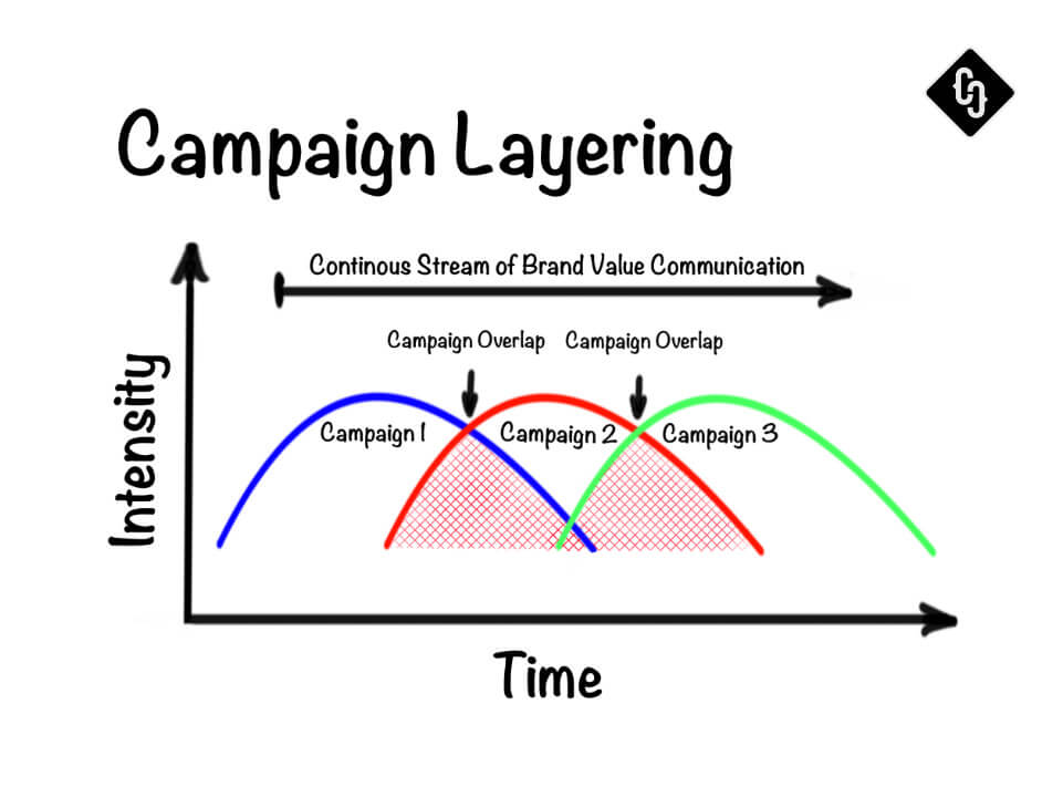 Kampagnen-Management 101: Campaign Layering